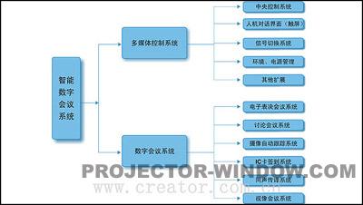 智能数字会议系统各部分CREATOR快捷设备选型推荐: 1.可编程控制中心--智能会议系统的神经枢纽 可选型号: PGMII 基本端口:8路COM,8路IR,8路RELAY,8路I/O,1路Ether-net。 SPRO-CAV801 基本端口:3路COM,4路IR,4路RELAY,4路I/O,1路Ether-net,3路视频、2路VGA输入,1路VGA、1路DVI输出,52音频切换。 SPRO-CAV802: 基本端口:3路COM,4路IR,4路RELAY,4路I/O,1路Ether-net,3路视