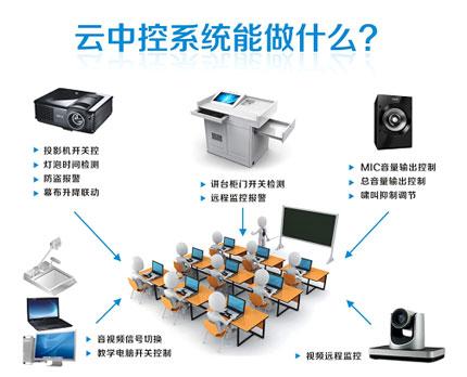 用户只需要通过控制面板,便可直观的操控整个系统,如:投影开关,幕布