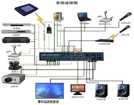 多媒体显示系统的控制: *  通过主机后面的rs232串口,控制投影机的