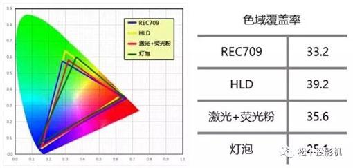 HLD新光源投影机