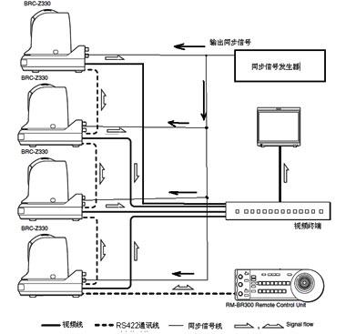云台485接线示意图